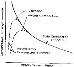 Compressive Strength Chart Water To Cement Ratio Relation Graph Engineering Intro