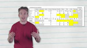 Learn the target words in the nato. Video Spotlight The Language Sounds That Could Exist But Don T Teneighty Internet Culture In Focus