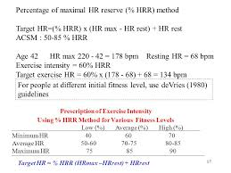 prescription of exercise intensity