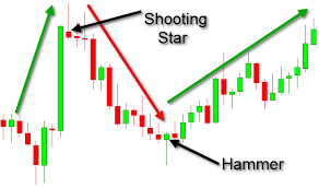 Candlestick Chart Patterns 5 Popular Patterns You Need To Know