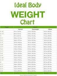 Normal Weight Chart By Age This Is How Much You Should Weigh According To Your Age