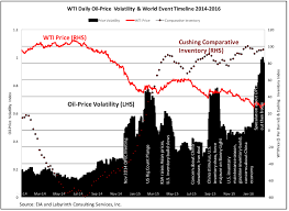 World Oil Inventory Chart What Really Controls Oil Prices Art Berman