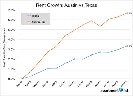 April  Austin Apartment List Rent Report Apartment List - Austin one bedroom apartments