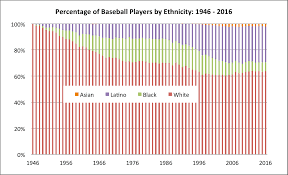 Mlb Race Chart Baseball Demographics 1947 2016 Society For American