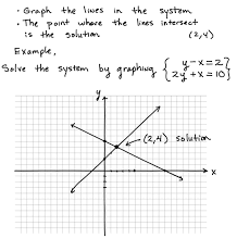 some key topics that involve solving systems using the graphing method