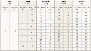 48 Correct Puppy Feeding Chart By Age