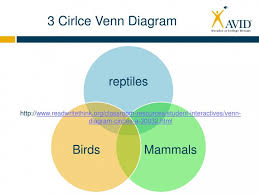 A Ub Venn Diagram A U B Venn Diagram Venn Diagram Read Write Think Venn Diagram