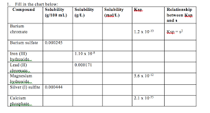 Ksp Chart Solved 1 Fill In The Chart Below Compound Solubility So