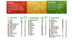 Sustainable Seafood Chart Climate Counts Offering Color Coded Sustainable Shopping