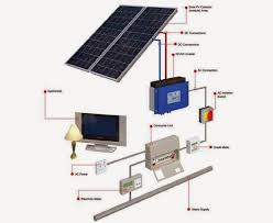rv solar charger wiring diagram wiring diagram rv inverter wiring diagram nilza