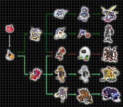 Digimon World 1 Digivolve Chart Digivolution Chart Punimon By Chameleon Veil On Deviantart