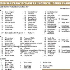 10 Up To Date San Francisco 49 Depth Chart
