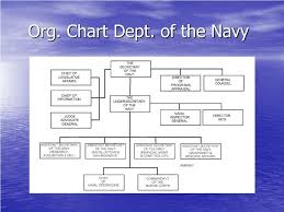 Department Of The Navy Org Chart Ppt Naval Organization Powerpoint Presentation Id 1485563