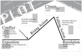 Pin By Poetry And Prose On Plot Diagrams Elements Of