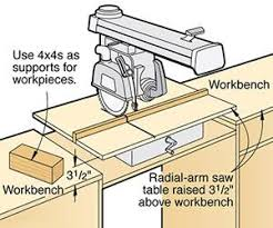 new yankee workshop radial arm saw. cut are usually only as accurate your measurements and machines. let us help new yankee workshop radial arm saw
