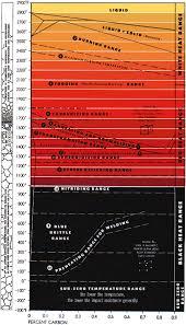 Temperature Charts