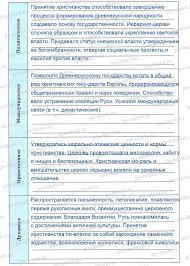 Владимир Святославович Принятие христианства § 5 Владимир Святославович Принятие христианства
