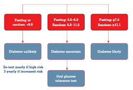 Racgp Oral Glucose Tolerance Testing