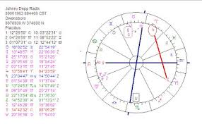 Astropost Astrology Chart Johnny Depp The Most Beautiful Or