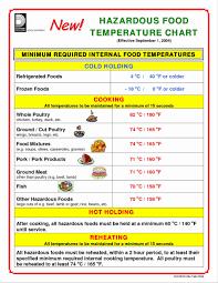 Servsafe Refrigerator Storage Chart Servsafe Food Storage Chart Best Picture Of Chart Anyimage Org