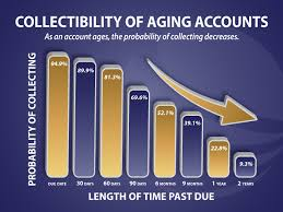 Aging Analysis Free Aging Analysis Of Receivables Collectibility Mesa Revenue
