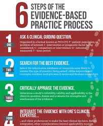 the best and worst topics for evidence based practice in nursing essay relationship between the research process and evidence