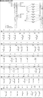 Bassoon Trill Chart 15 Faithful Bassoon Finger