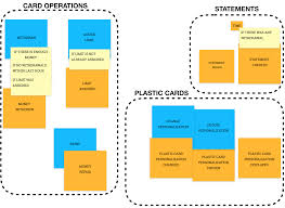 Domain Driven Design Example Event Storming And Spring With A Splash Of Ddd