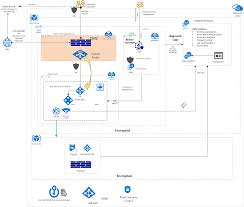 Pci Compliant Network Design Secure Web App For Pci Dss Microsoft Docs