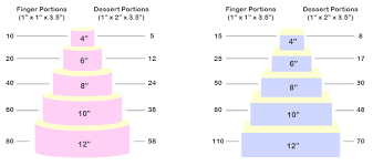 Portion Guide And Pricing Wedding Cakes Pembrokeshire