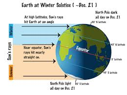 Climates Whats The Difference Between Weather And Climate Noaa Scijinks