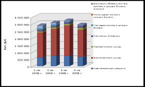 Курсовая работа Анализ деятельности банка на примере ОАО Уралсиб  К производительным активам относятся операции с клиентами финансовые кап вложения государственные и негосударственные ценные бумаги