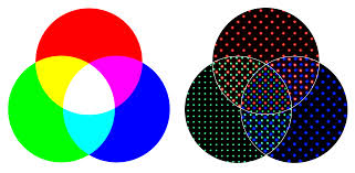 Venn Diagram Color This Is How The Pixels On Our Phone Create The Rgb Color