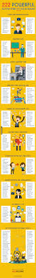 Powerful Action Verbs Resume Pinterest Action Verbs