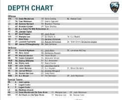 Analysis On Jaguars Week 1 Depth Chart Vs Chiefs