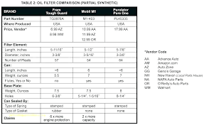 Napa Filter Cross Reference Chart Kohler Oil Filter Cross Reference Adonline Co