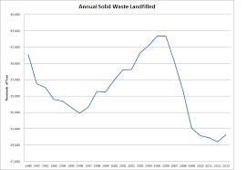 Solid Waste Disposal Tonnage Summary Data