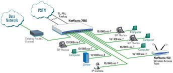 pbx telephone system diagram pbx image wiring diagram unified communications netcomworks com on pbx telephone system diagram