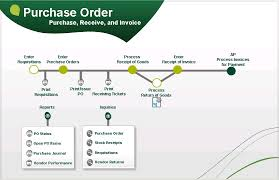 Erp Process Flow Chart Visual Process Flow For Sage 500 Erp Sage 100 And Sage 500