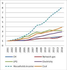 figure 7 average s for energy for consumer for 2016 tenge gj