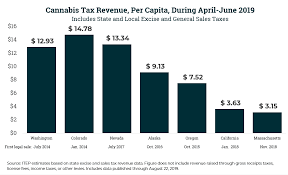 9 Sales Tax Chart California Why Californias Cannabis Market May Not Tell You Much About