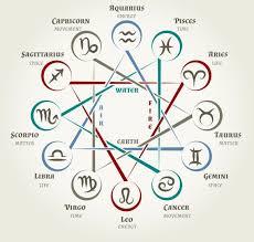 Zodiac Circle Chart Astrology Circle With Zodiac Signs Graphics Zodiac Signs