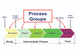 awesome collection of project management life cycle phases  awesome collection of project management life cycle phases wonderful five phases of project management essay