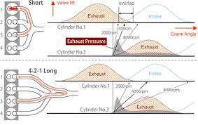 mazda skyactiv g skyactiv technology 4 2 1 exhaust system