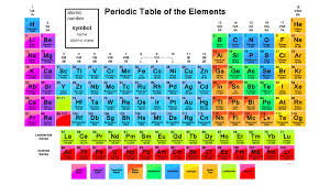 Image result for periodic table