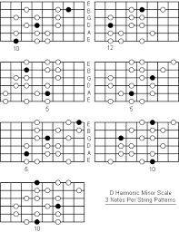 D Harmonic Minor Scale Note Information And Scale Diagrams