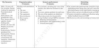 What Is Descriptive Evaluative Research Design Nursing Students Evaluation Of A New Feedback And