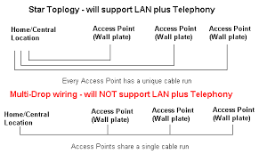 tech stuff mixed lan and telephone wiring star and multi drop wiring topologies