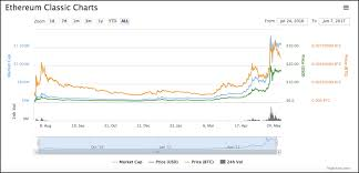 Ethereum Classic Value Chart What Is Ethereum Classic Ethereum Vs Ethereum Classic