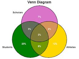 Venn Diagram Or Sas Macro Venndiagram 3 Way Non Proportional Venn Diagram